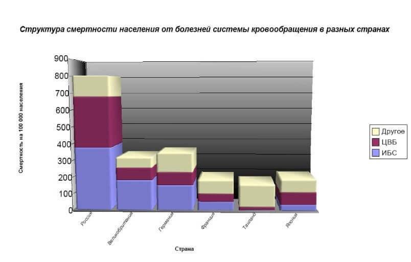 Статистика смертності від атеросклерозу