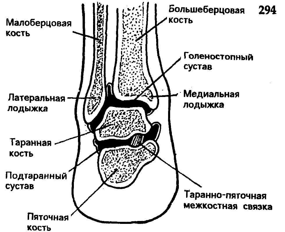 МРТ суглобів